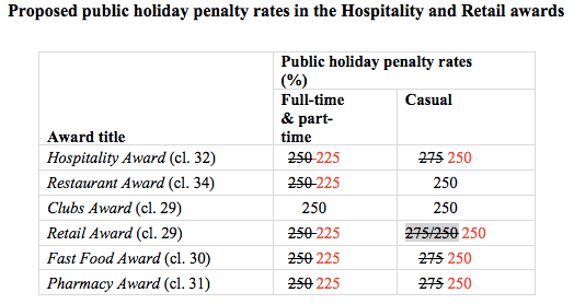 Sunday Penalty Rate Changes in Hospitality & Retail Awrds - Australia